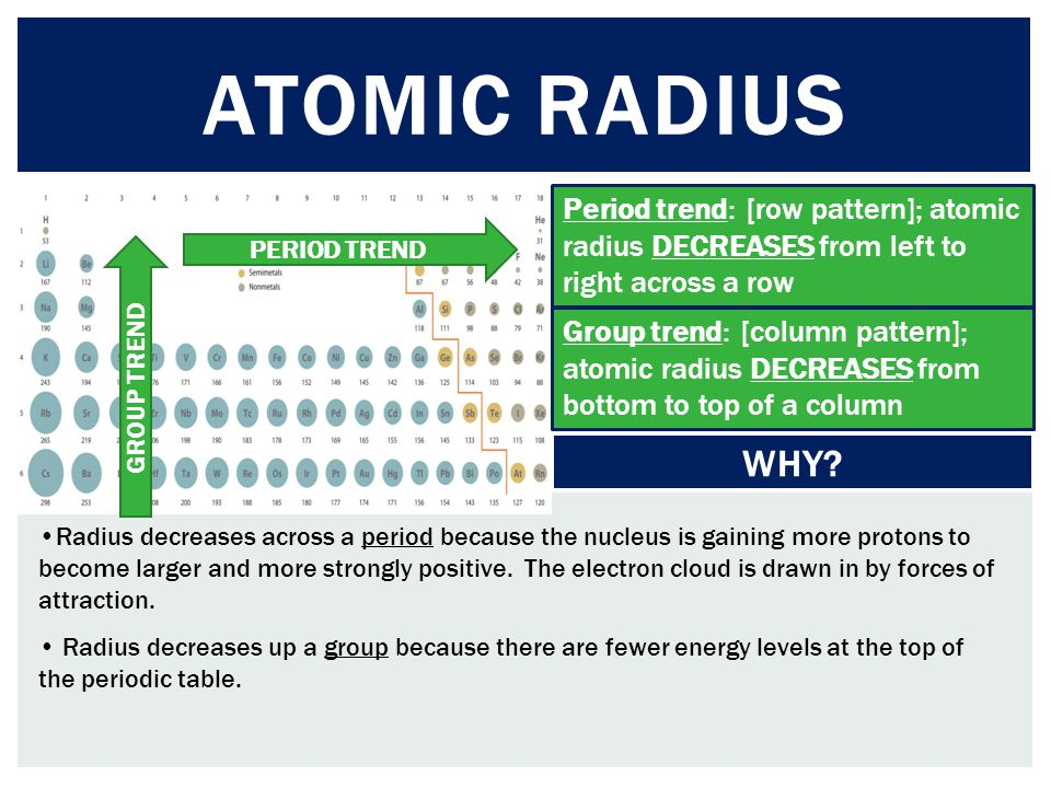 Atomic radius Period trend: [row pattern]; atomic radius DECREASES from left to right across a row.